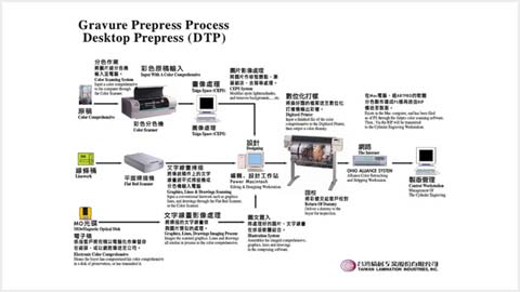 Gravure Prepress Process, Destop Prepress (DTP)